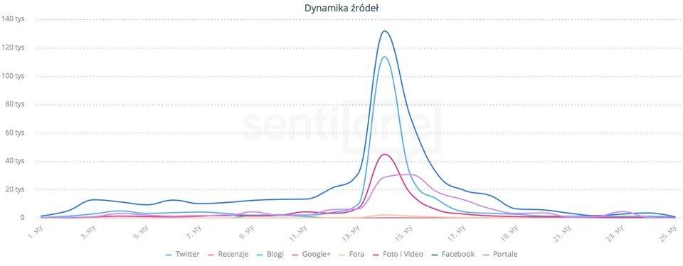 Wykres źródeł, w których internauci dyskutowali na temat WOŚP w styczniu.
