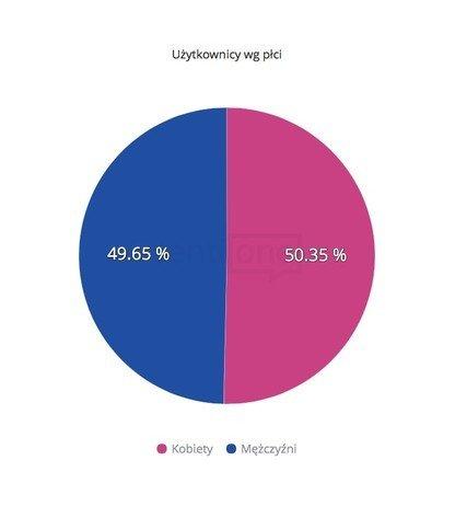 Użytkownicy według płci