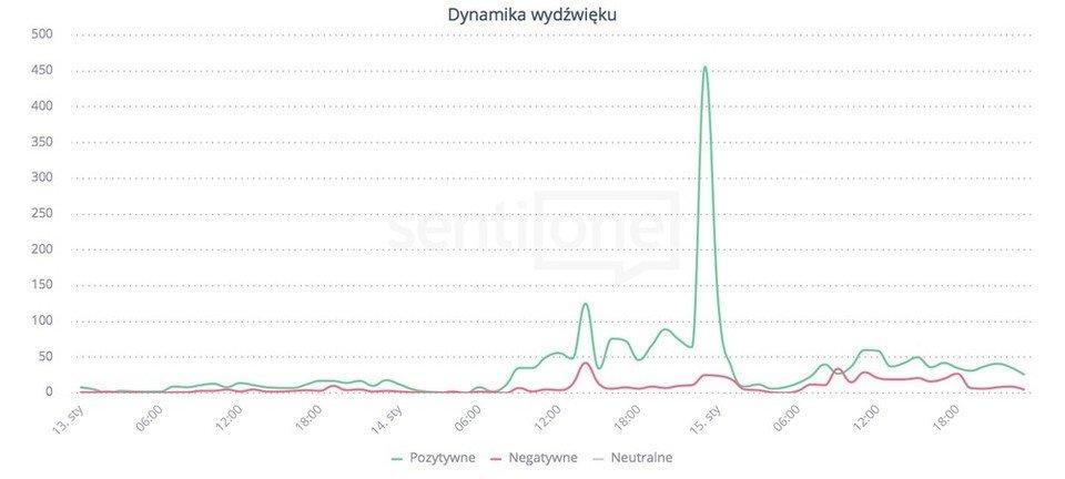 Wykres sentymentu wypowiedzi internautów nt. mBanku