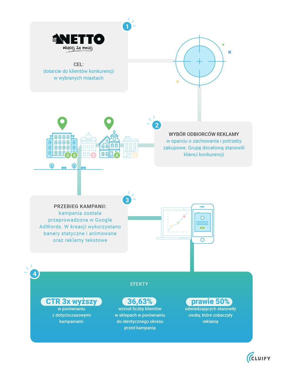 cluify-infografika-case-study-Netto-2-poprawki-03.jpg