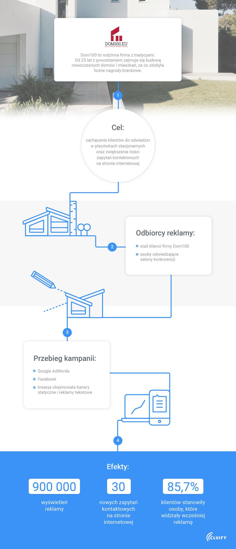 cluify-infografika-case-study-DOM100-01.jpg