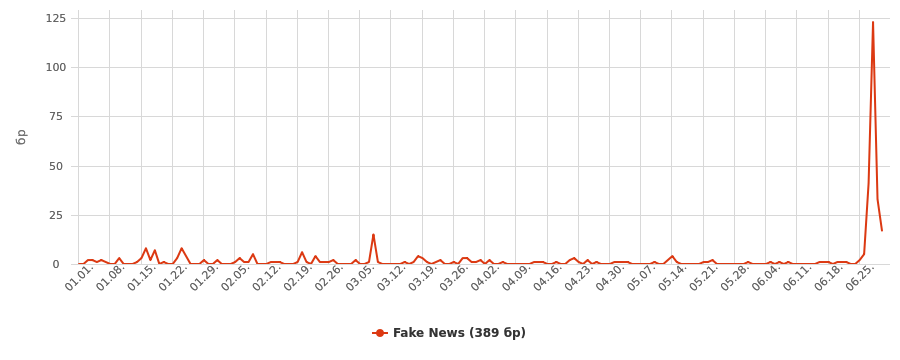 neticle_chart_fakenews_4.png
