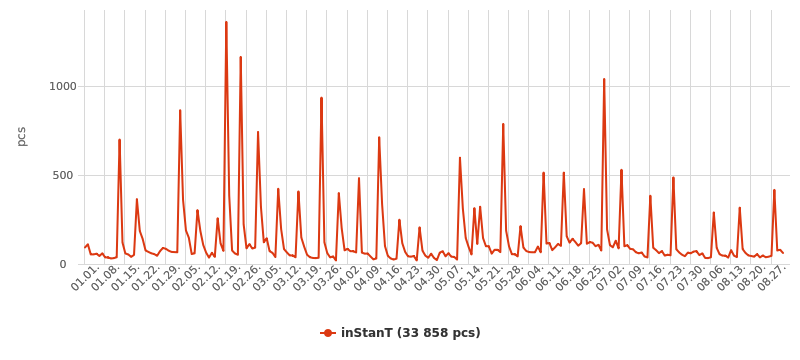 Number of mentions of inStanT, source: Neticle