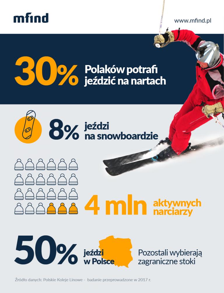 Polacy na nartach - Raport 2018