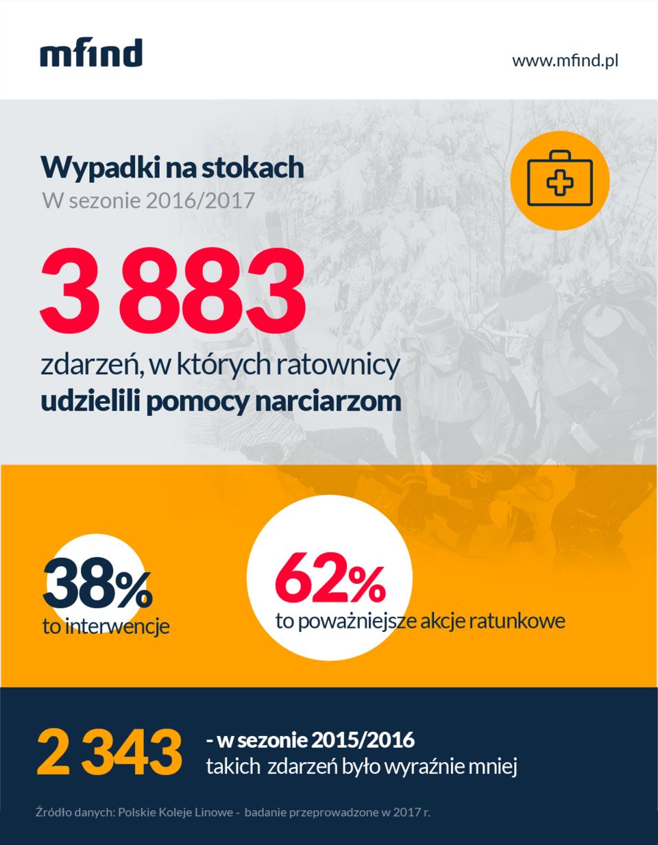 Wypadki na nartach - dane PKL, 2017 r.