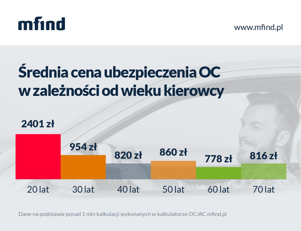 Średnia cena ubezpieczenia OC w zależności od wieku kierowcy.png