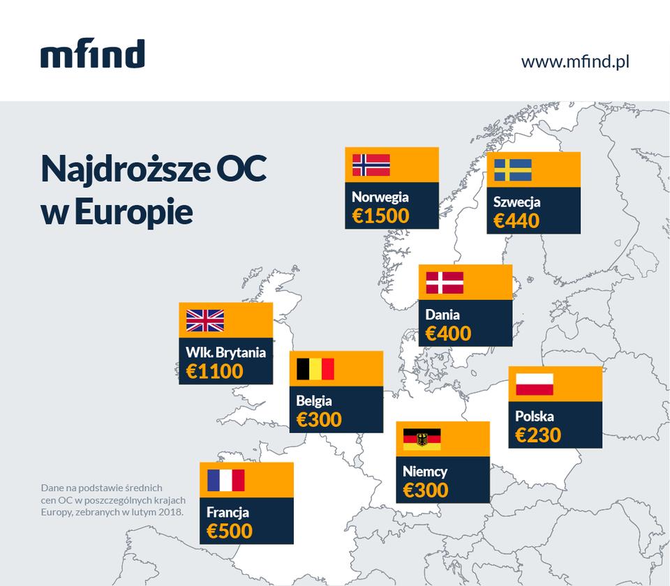 Jak wyglądają ceny OC w Europie w 2018?