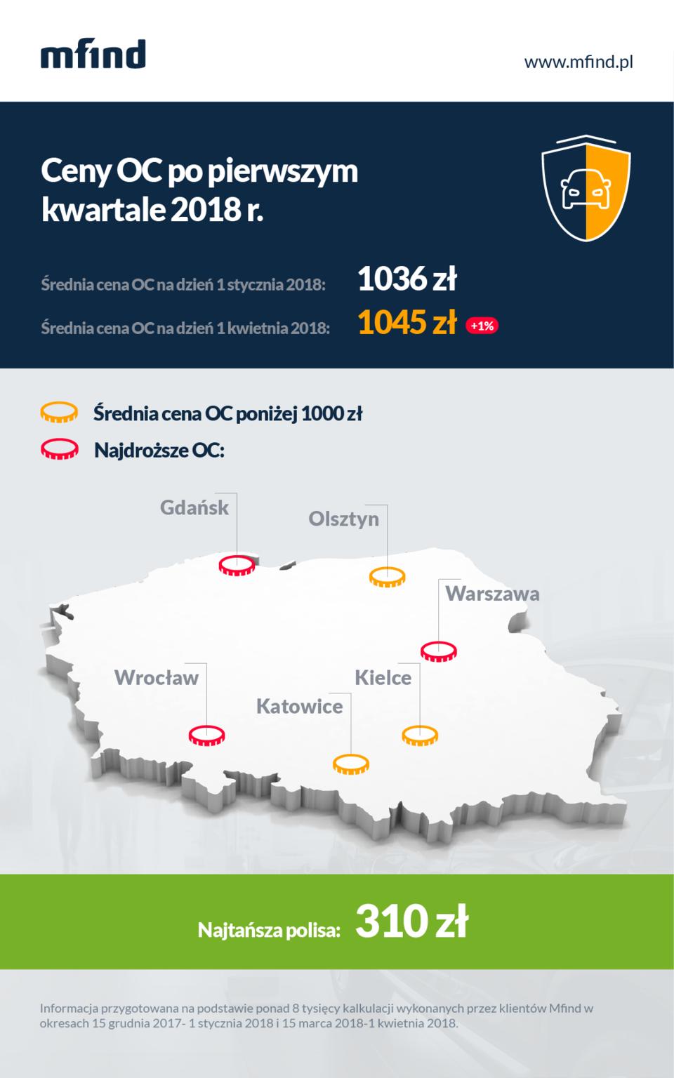 Cena ubezpieczenia OC, pierwszy kwartał 2018