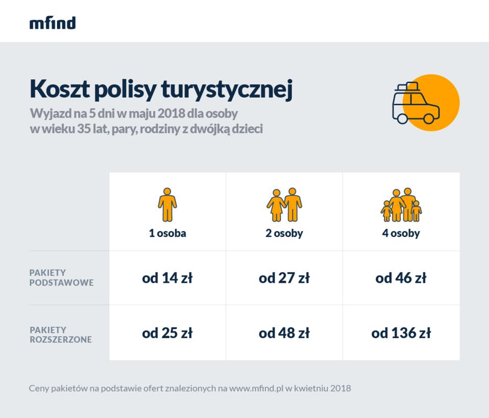 Koszt polisy turystycznej - wyjazd w Europie - maj 2018