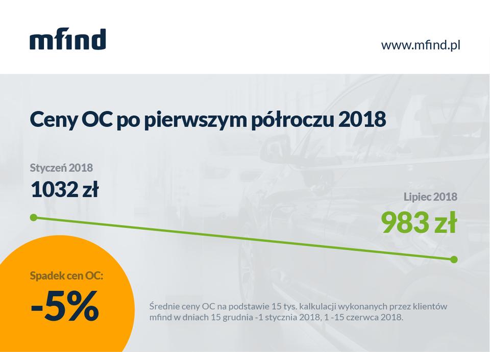 Ceny OC po pierwszym półroczu 2108 spadają