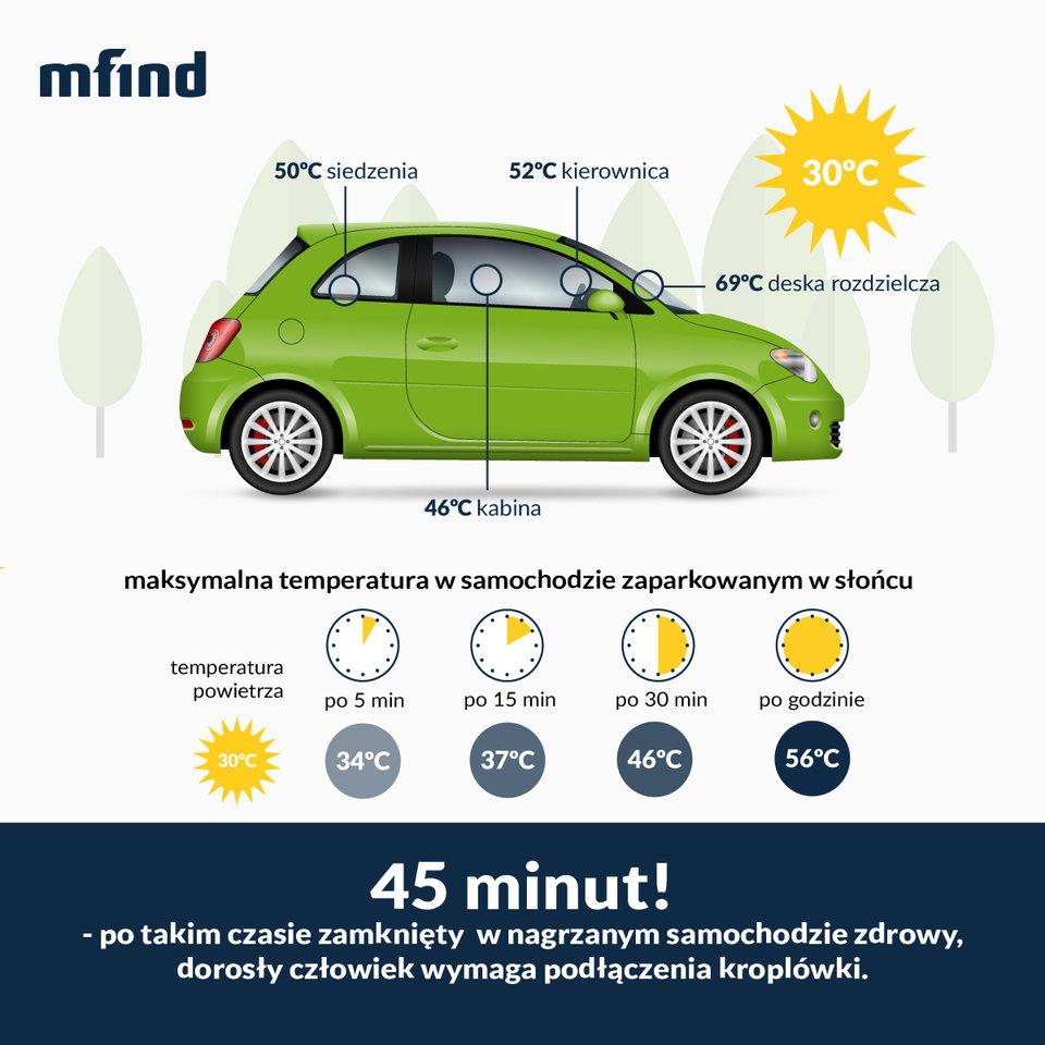 mfind_temperatura w samochodzie.jpg