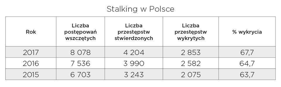 Źródło: Komenda Główna Policji