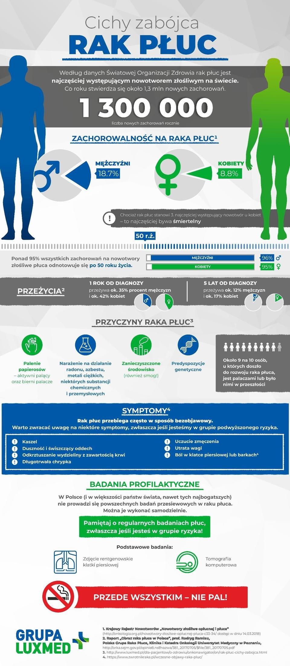 Lux_Med_infografika_rak_pluca.jpg