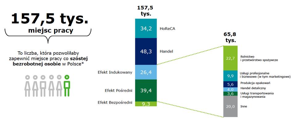 Całkowita liczba miejsc pracy w 2017 roku.<br>Źródło: Raport Wpływu Branży Piwowarskiej, Deloitte Polska 2018
