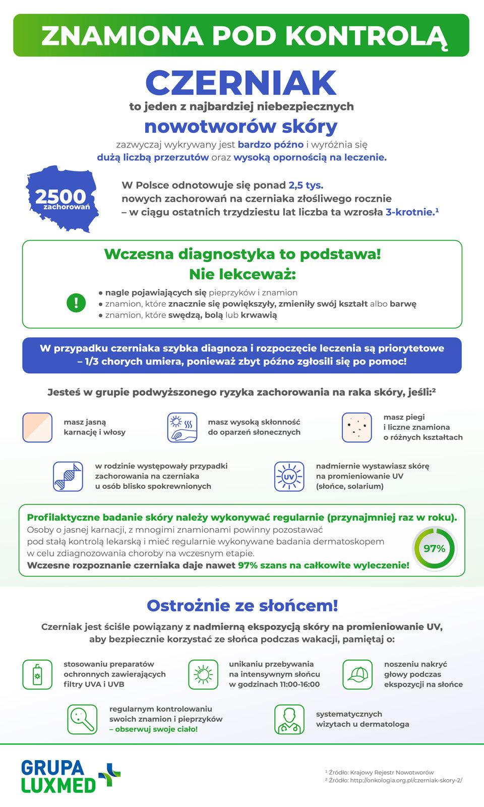 LUXMED_Znamiona_pod_kontrola_infografika_JPG.jpg