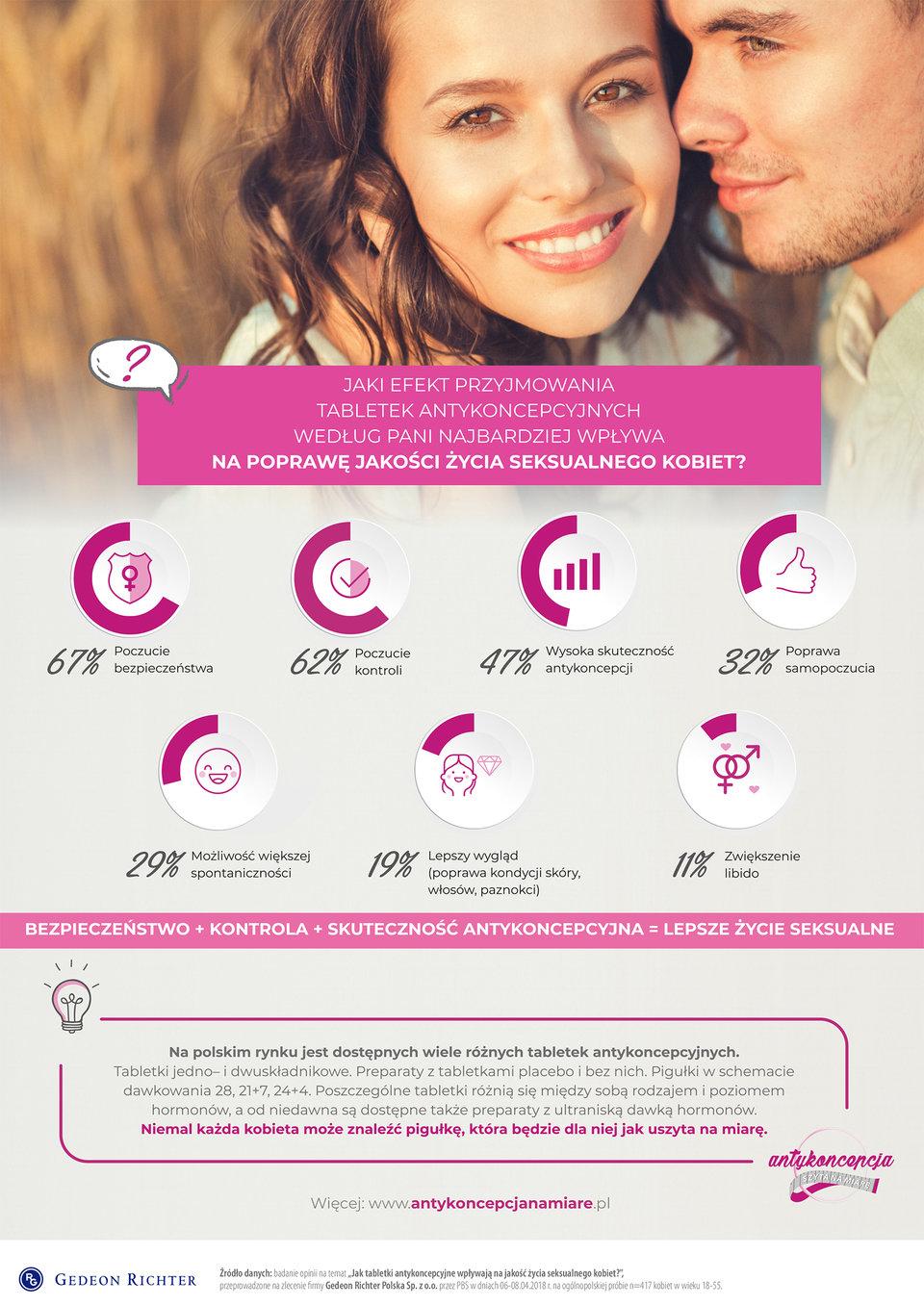 Jaki efekt przyjmowania tabletek antykoncepcyjnych według Pani najbardziej wpływa na poprawę jakości życia seksualnego kobiet.jpg