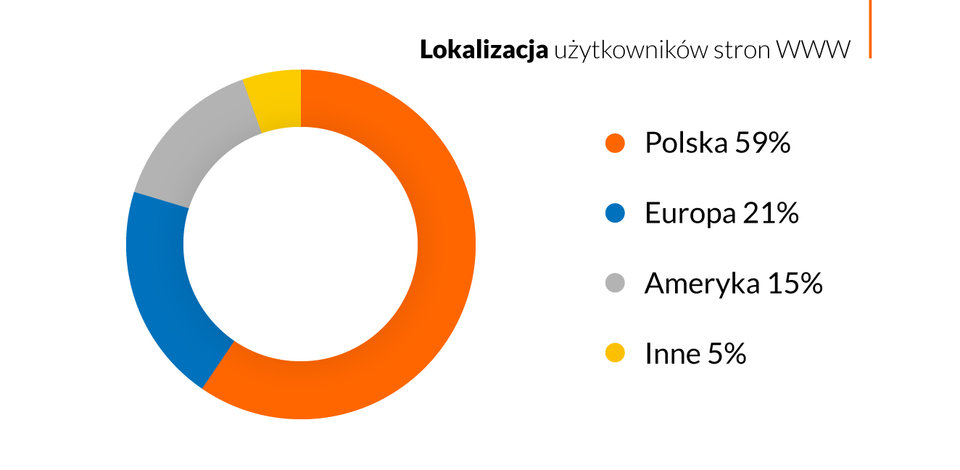 Analiza ruchu do polskich serwisów WWW przeprowadzona na podstawie 1 mld zapytań do 600 tys. domen.