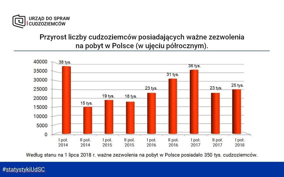 Przyrost liczby cudzoziemców posiadających ważne zezwolenia na pobyt w Polsce.jpg