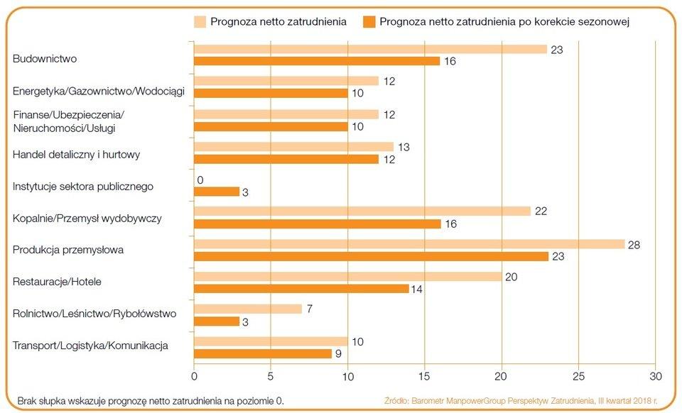 """Wykres 2. Prognoza netto zatrudnienia dla sektorów w Polsce na Q3 2018 r. Źródło: Raport """"Barometr ManpowerGroup Perspektyw Zatrudnienia""""."""