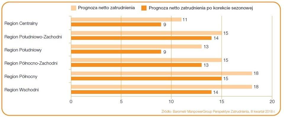 """Wykres 3. Prognoza netto zatrudnienia dla regionów Polski na Q3 2018 r.; podział wg Eurostat. Źródło: Raport """"Barometr ManpowerGroup Perspektyw Zatrudnienia""""."""