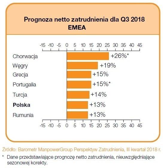 """Tabela 1. Prognoza netto zatrudnienia dla regionu EMEA na Q3 2018 r.; Źródło: Raport """"Barometr ManpowerGroup Perspektyw Zatrudnienia""""."""