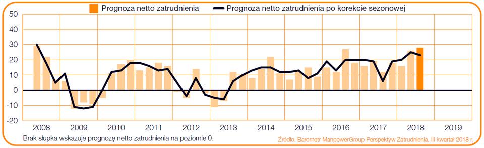 """Wykres 1. Prognoza netto zatrudnienia w sektorze Produkcja przemysłowa w Polsce w ciągu kolejnych kwartałów. Źródło: Raport """"Barometr ManpowerGroup Perspektyw Zatrudnienia""""."""