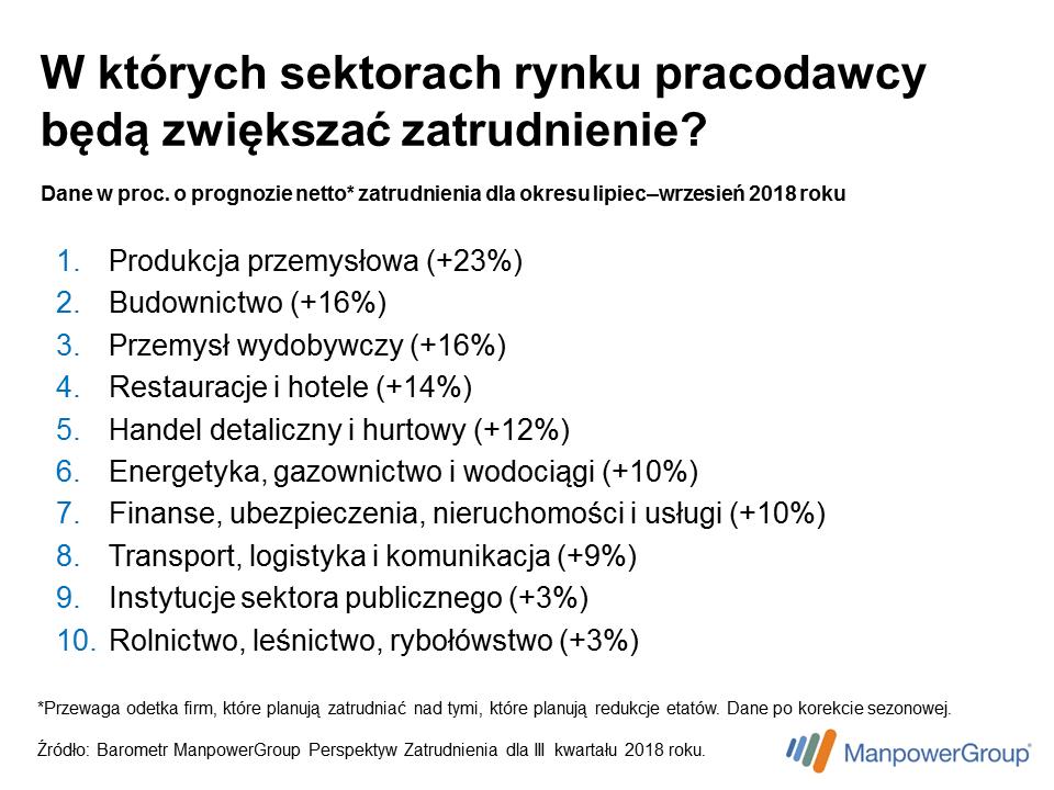 Sektory_rynku_wg_planow_zatrudnienia.png