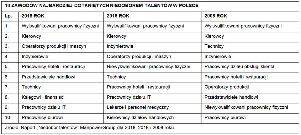 NiedoborTalentow_Tabela_1_Polska.png