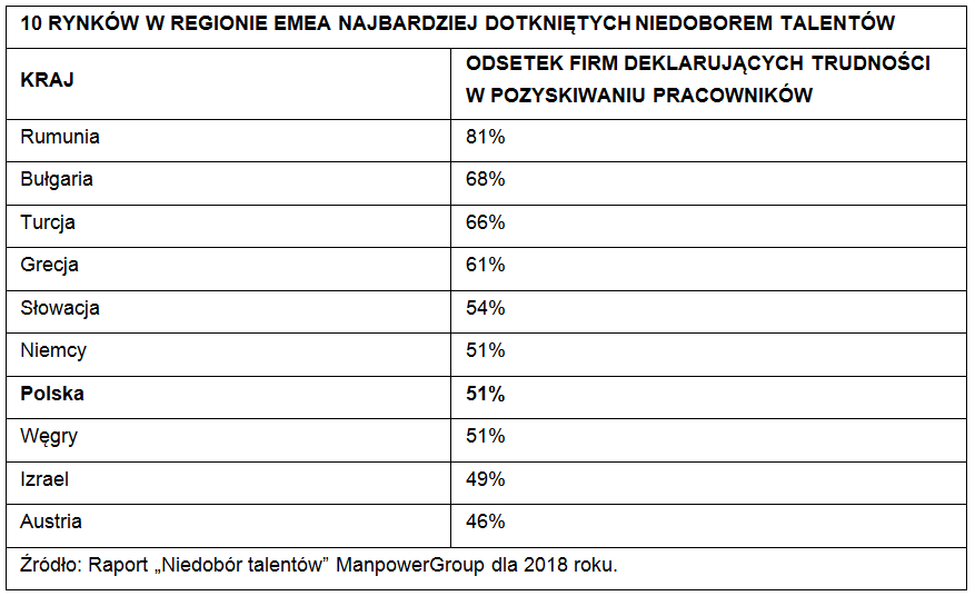Niedobór_Talentów_EMEA.png
