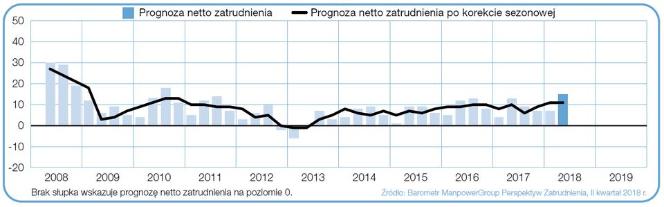 """Wykres 1. Prognoza netto zatrudnienia dla Polski w ciągu kolejnych kwartałów. Źródło: Raport """"Barometr ManpowerGroup Perspektyw Zatrudnienia""""."""