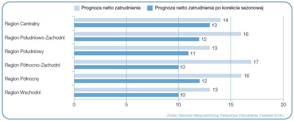 """Wykres 3. Prognoza netto zatrudnienia dla regionów Polski na Q2 2018 r.; podział wg Eurostat. Źródło: Raport """"Barometr ManpowerGroup Perspektyw Zatrudnienia""""."""