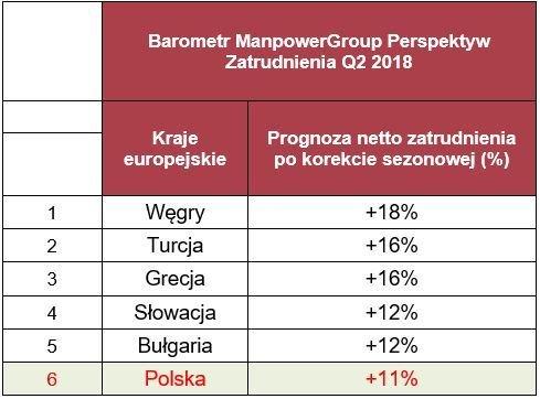 """Tabela 1. Prognoza netto zatrudnienia dla regionu EMEA na Q2 2018 r.; Źródło: Raport """"Barometr ManpowerGroup Perspektyw Zatrudnienia""""."""
