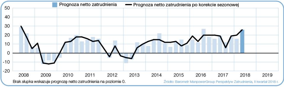 """Wykres 1. Prognoza netto zatrudnienia dla sektora Produkcja przemysłowa w Polsce, w ciągu kolejnych kwartałów. Źródło: Raport """"Barometr ManpowerGroup Perspektyw Zatrudnienia""""."""