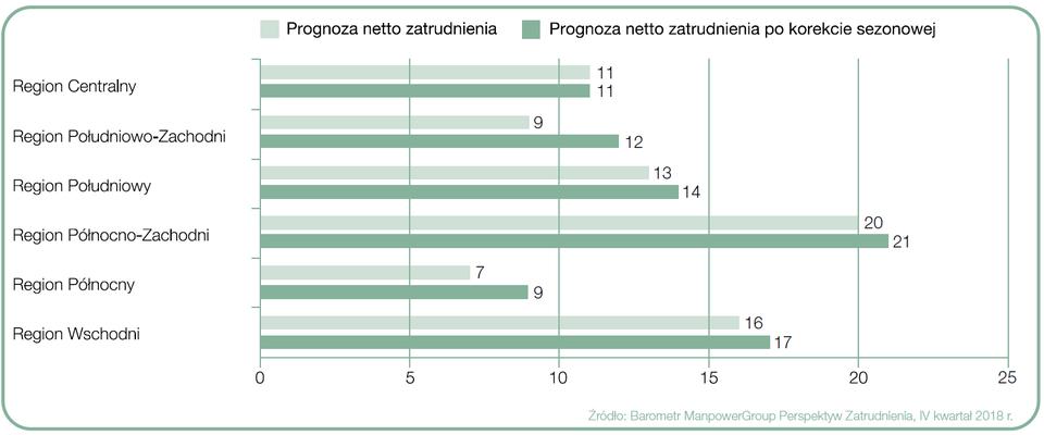 """Wykres 3. Prognoza netto zatrudnienia dla regionów Polski na Q4 2018 r.; podział wg Eurostat. Źródło: Raport """"Barometr ManpowerGroup Perspektyw Zatrudnienia""""."""