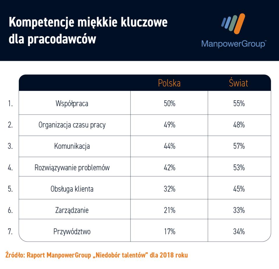Kompetencje_Polska_vs_Swiat.png