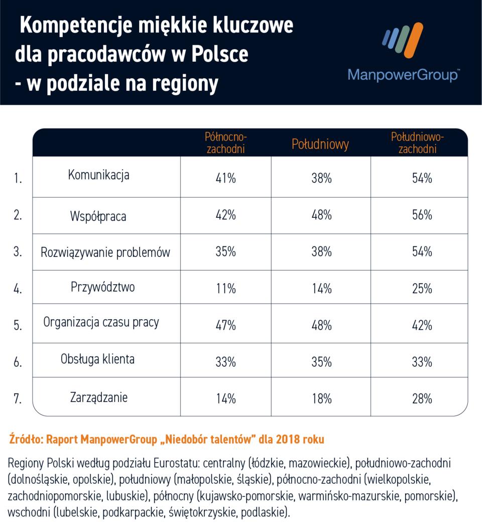Kompetencje_regiony2.png