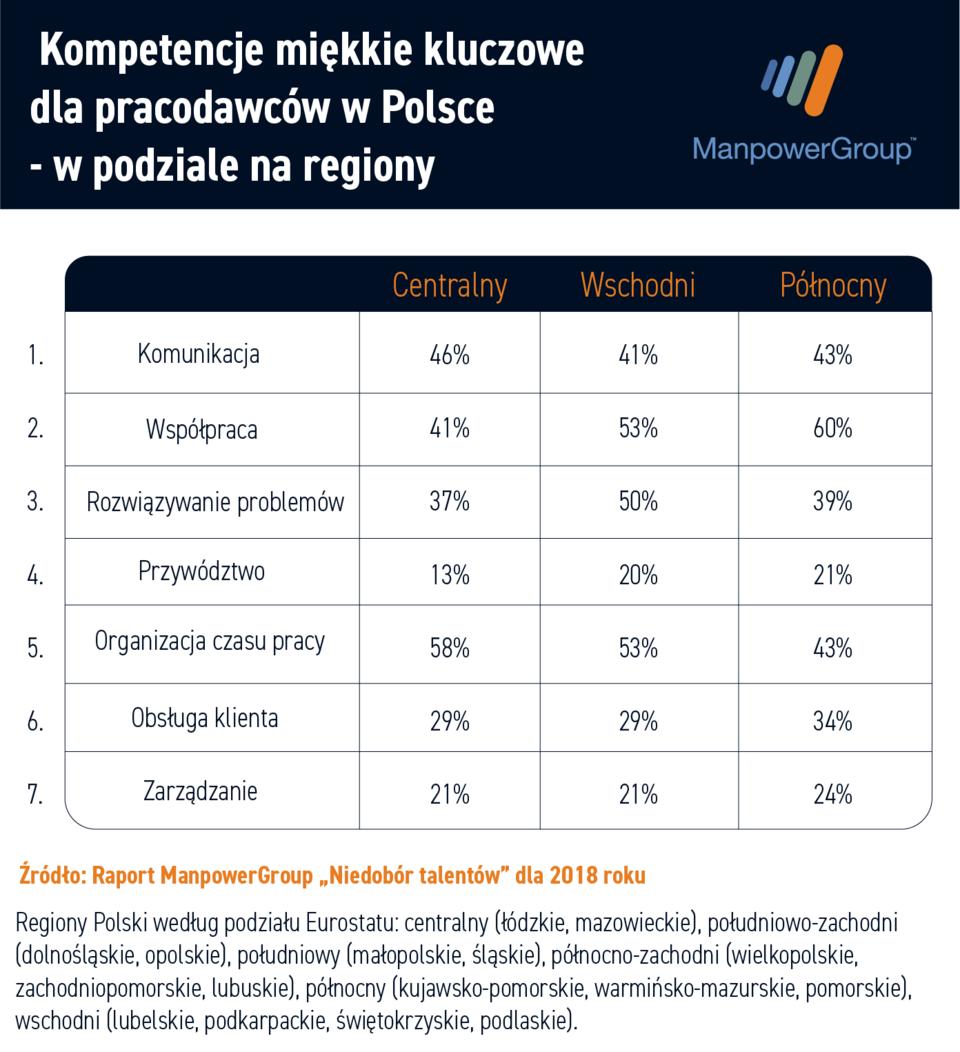 Kompetencje_regiony1.png