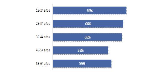 Porcentaje de pacientes que afirma buscar información en Internet tras un diagnóstico, por grupos de edad.