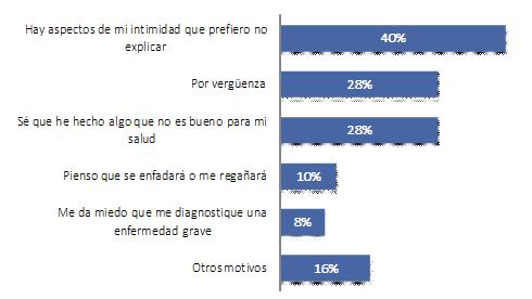 Porcentaje de los motivos alegados por los pacientes a la hora de mentir a su médico.