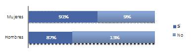 Porcentaje de pacientes que afirman estar dispuestos a compartir una experiencia negativa en la consulta del médico a través de internet.