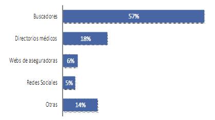 Porcentaje de uso de distintas plataformas online por parte de los pacientes a la hora de buscar información de salud.