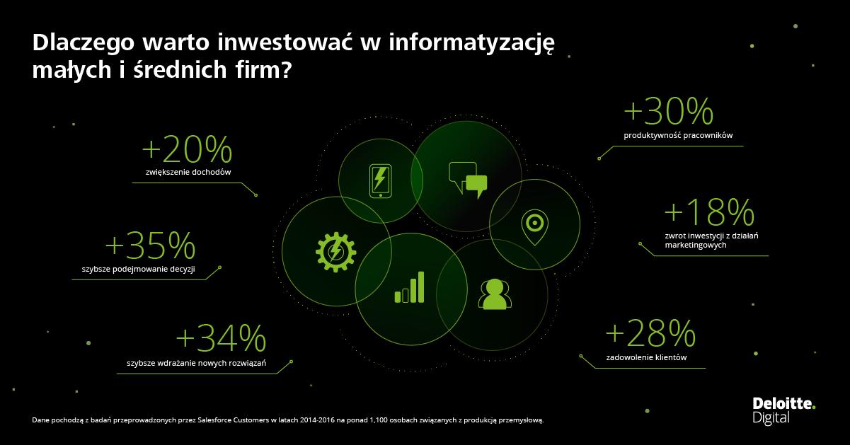 Informatyzacja firm skutecznym rozwiązaniem nie tylko dla korporacji, ale również dla MŚP