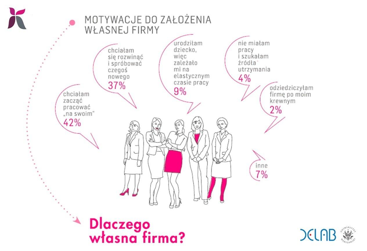 Z zawodu jestem prezeską – diagnoza przedsiębiorczości kobiet
