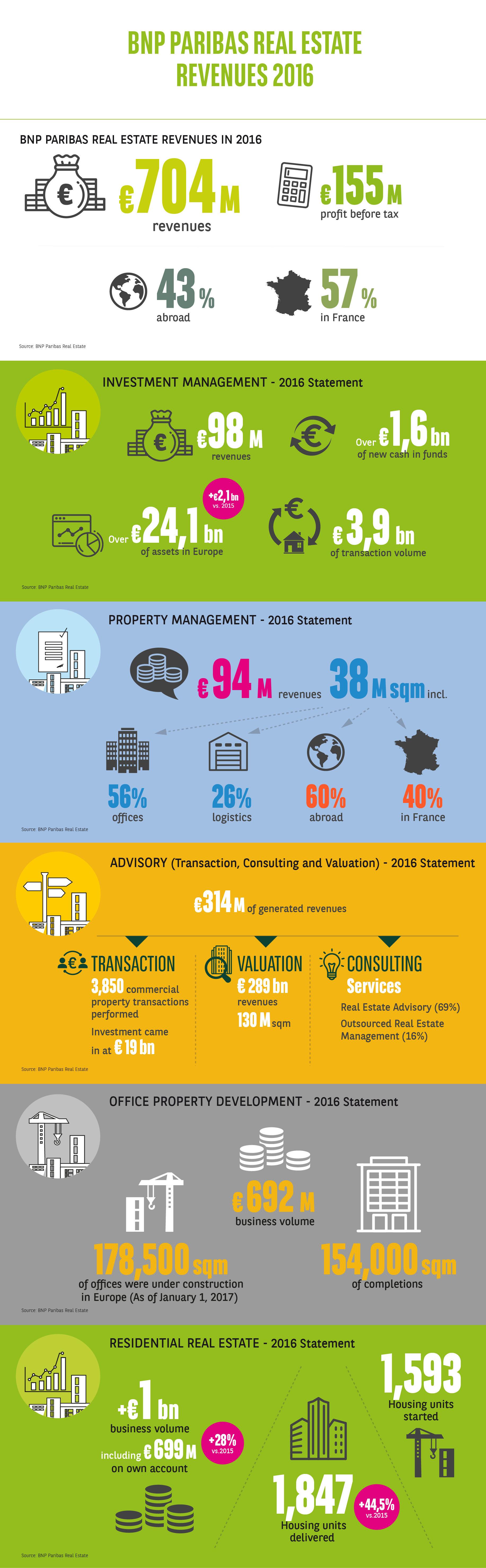 BNP Paribas Real Estate generuje w 2016 roku 704 miliony euro przychodów*