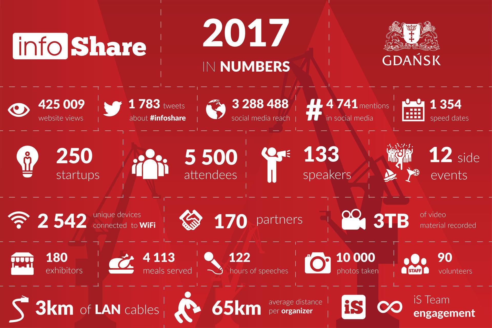 infoShare 2017 w liczbach