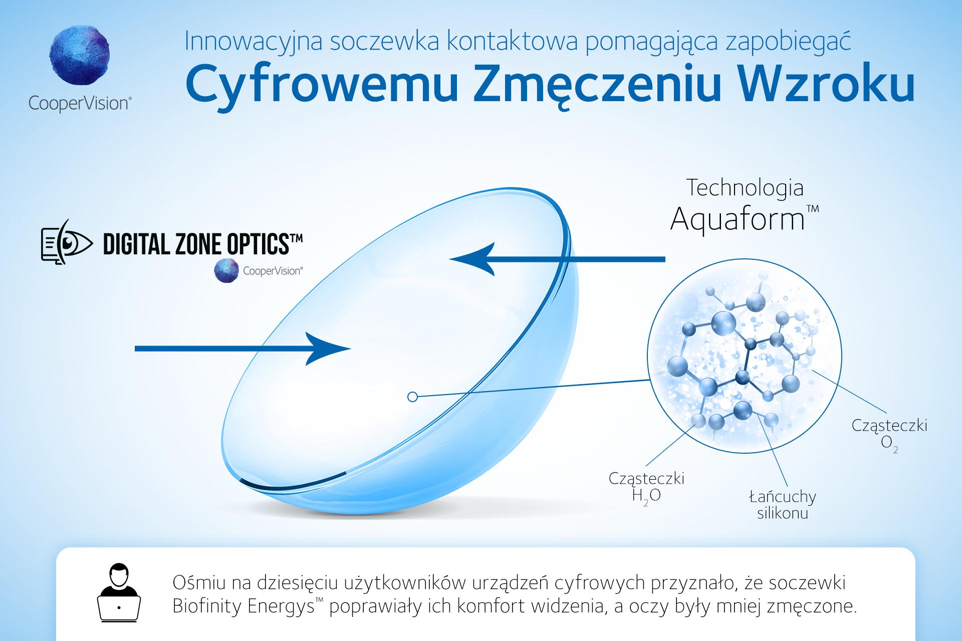 Konstrukcja Digital Zone Optics™
