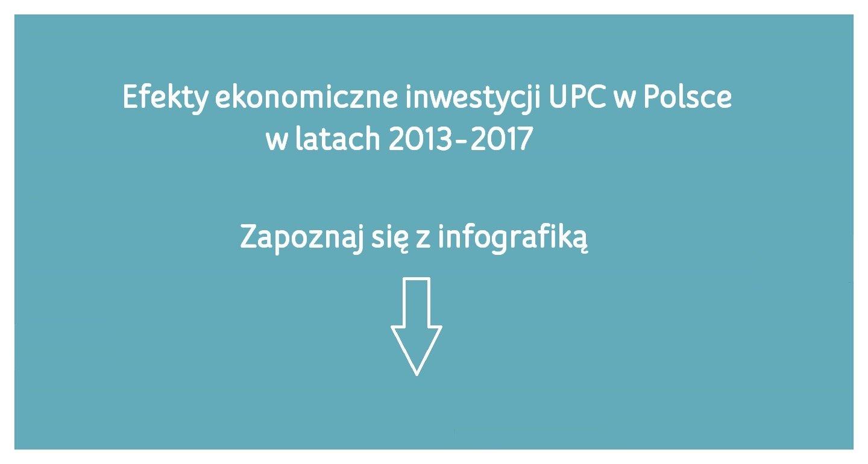 Liberty Global, właściciel UPC, zainwestował w Polsce ponad 400 milionów euro w rozwój internetu światłowodowego