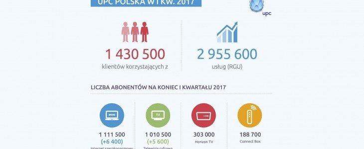 Wyniki UPC Polska za I kwartał 2017 roku
