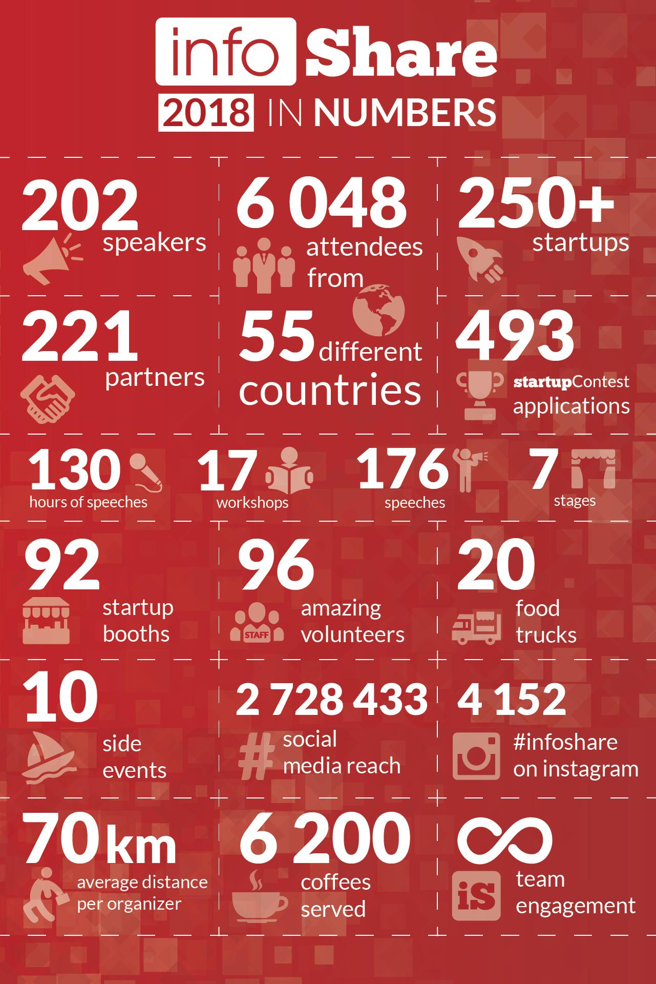 Kolejny rekord infoShare. Konferencja przyciągnęła do Gdańska ponad 6 tysięcy uczestników
