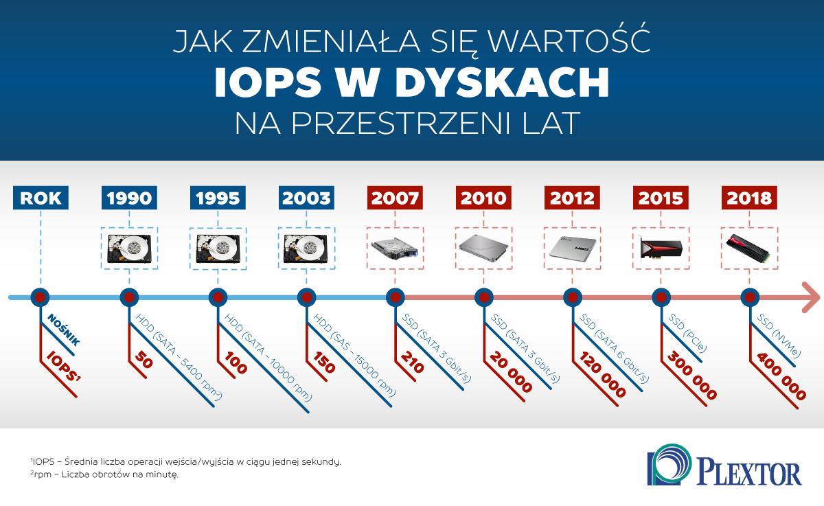 Walka na megabajty, czyli czym konkurują producenci dysków SSD